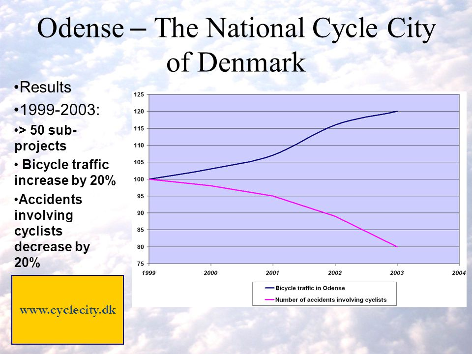 Results 1999-2003: > 50 sub- projects Bicycle traffic increase by 20% Accidents involving cyclists decrease by 20% Odense – The National Cycle City of Denmark www.cyclecity.dk