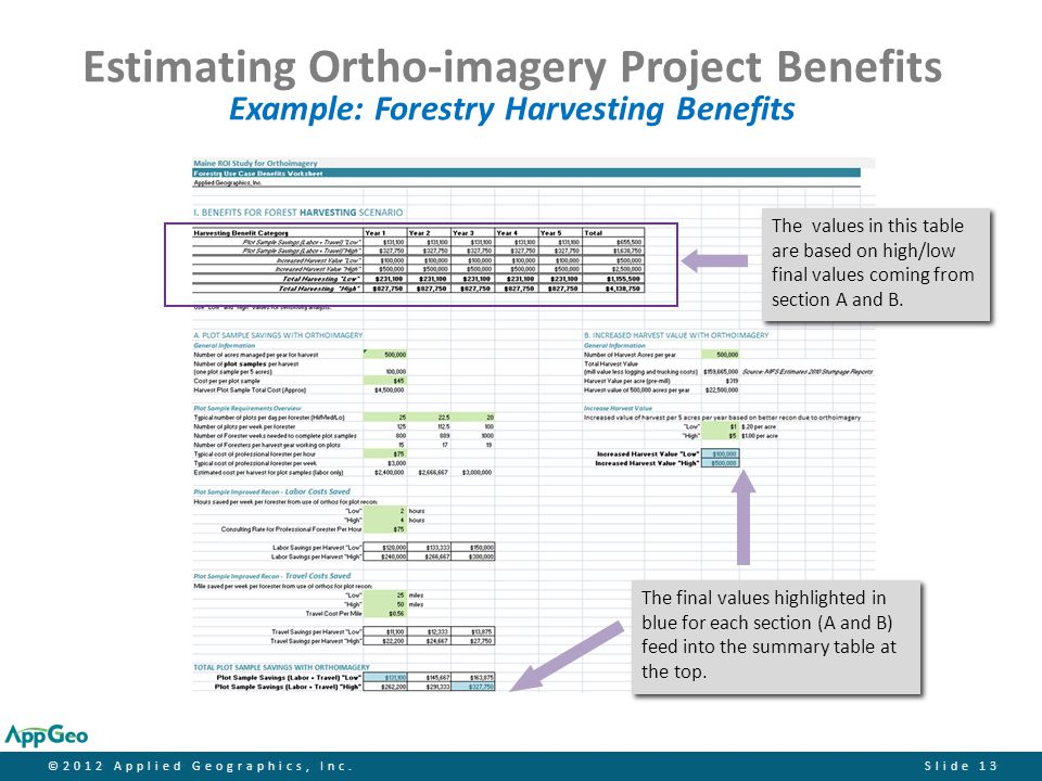 ©2012 Applied Geographics, Inc.Slide 13 Estimating Ortho-imagery Project Benefits Example: Forestry Harvesting Benefits The values in this table are b