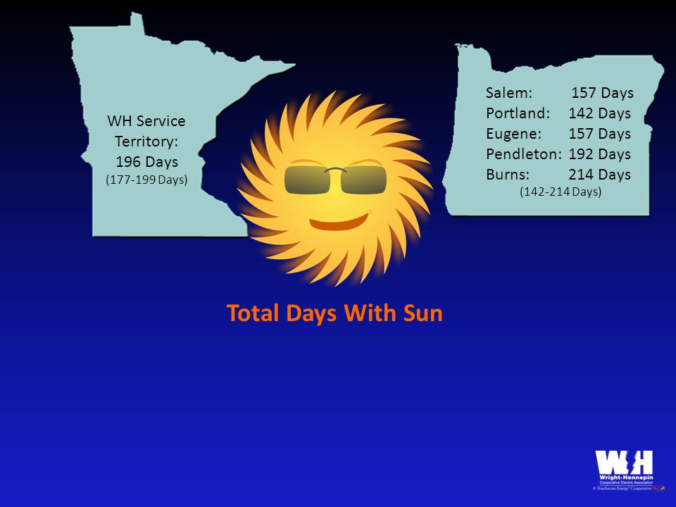 WH Service Territory: 196 Days (177-199 Days) Salem: 157 Days Portland: 142 Days Eugene: 157 Days Pendleton: 192 Days Burns: 214 Days (142-214 Days) Total Days With Sun
