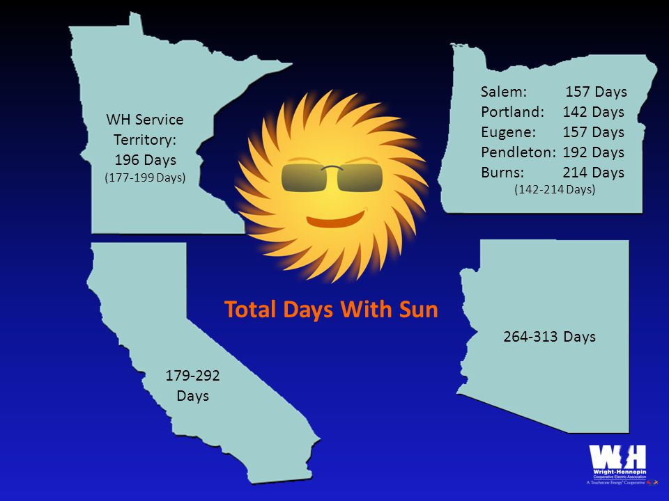 WH Service Territory: 196 Days (177-199 Days) Salem: 157 Days Portland: 142 Days Eugene: 157 Days Pendleton: 192 Days Burns: 214 Days (142-214 Days) Total Days With Sun 179-292 Days 264-313 Days