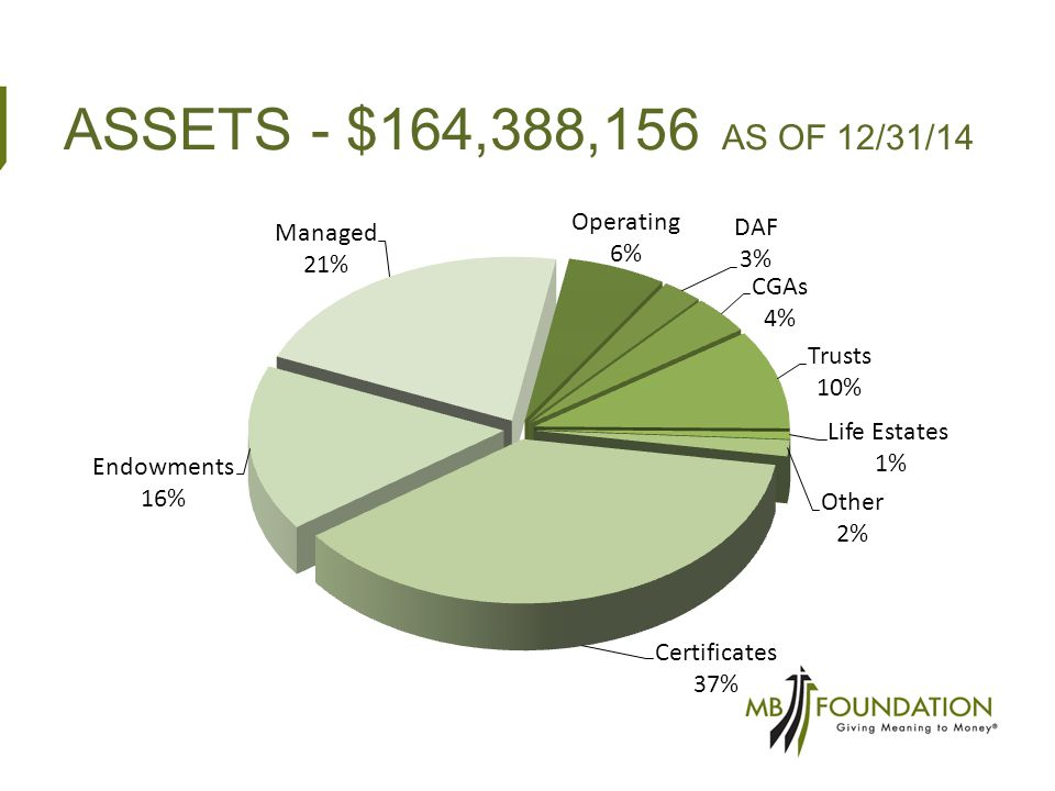 ASSETS - $164,388,156 AS OF 12/31/14