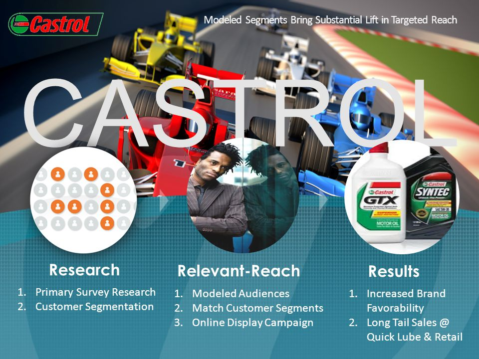CASTROL Modeled Segments Bring Substantial Lift in Targeted Reach Research Relevant-ReachResults 1.Primary Survey Research 2.Customer Segmentation 1.Modeled Audiences 2.Match Customer Segments 3.Online Display Campaign 1.Increased Brand Favorability 2.Long Tail Sales @ Quick Lube & Retail