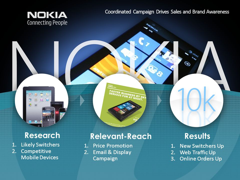Coordinated Campaign Drives Sales and Brand Awareness 1.New Switchers Up 2.Web Traffic Up 3.Online Orders Up Relevant-Reach Research Results 1.Price Promotion 2.Email & Display Campaign 1.Likely Switchers 2.Competitive Mobile Devices