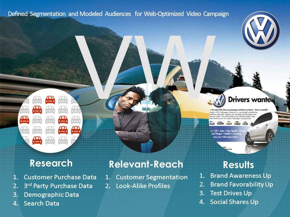 VW 1.Customer Segmentation 2.Look-Alike Profiles Defined Segmentation and Modeled Audiences for Web-Optimized Video Campaign Research Relevant-Reach Results 1.Customer Purchase Data 2.3 rd Party Purchase Data 3.Demographic Data 4.Search Data 1.Brand Awareness Up 2.Brand Favorability Up 3.Test Drives Up 4.Social Shares Up