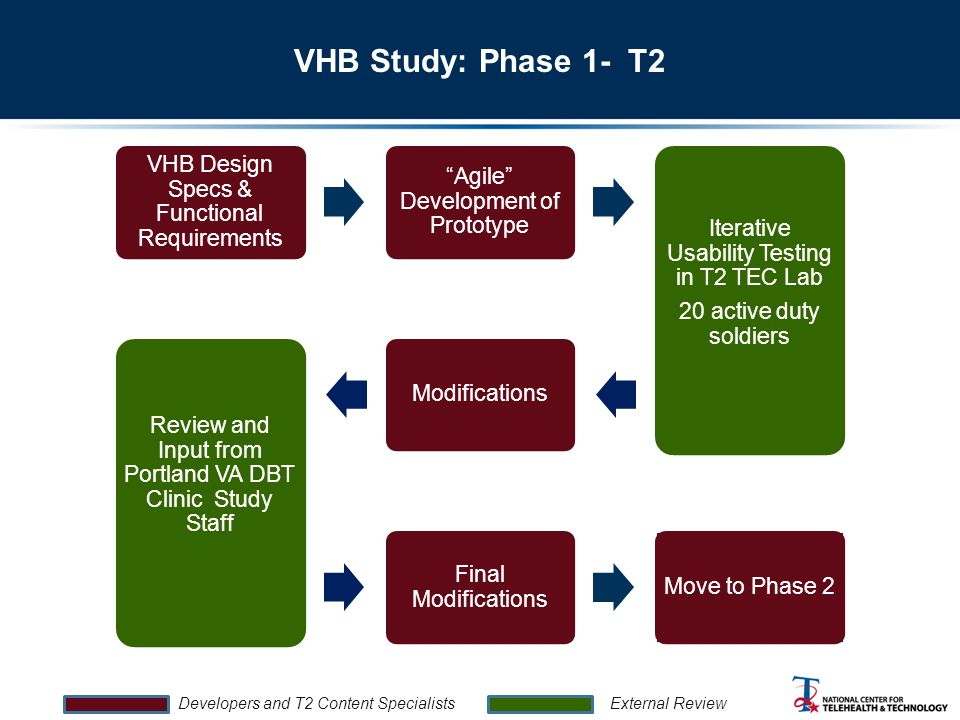 VHB Study: Phase 1- T2 VHB Design Specs & Functional Requirements Agile Development of Prototype Iterative Usability Testing in T2 TEC Lab 20 active duty soldiers Modifications Review and Input from Portland VA DBT Clinic Study Staff Final Modifications Move to Phase 2 Developers and T2 Content Specialists External Review
