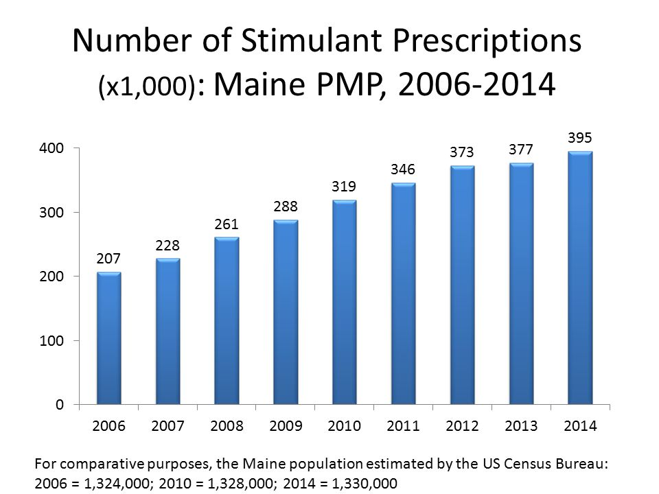 Number of Stimulant Prescriptions (x1,000) : Maine PMP, 2006-2014 For comparative purposes, the Maine population estimated by the US Census Bureau: 2006 = 1,324,000; 2010 = 1,328,000; 2014 = 1,330,000