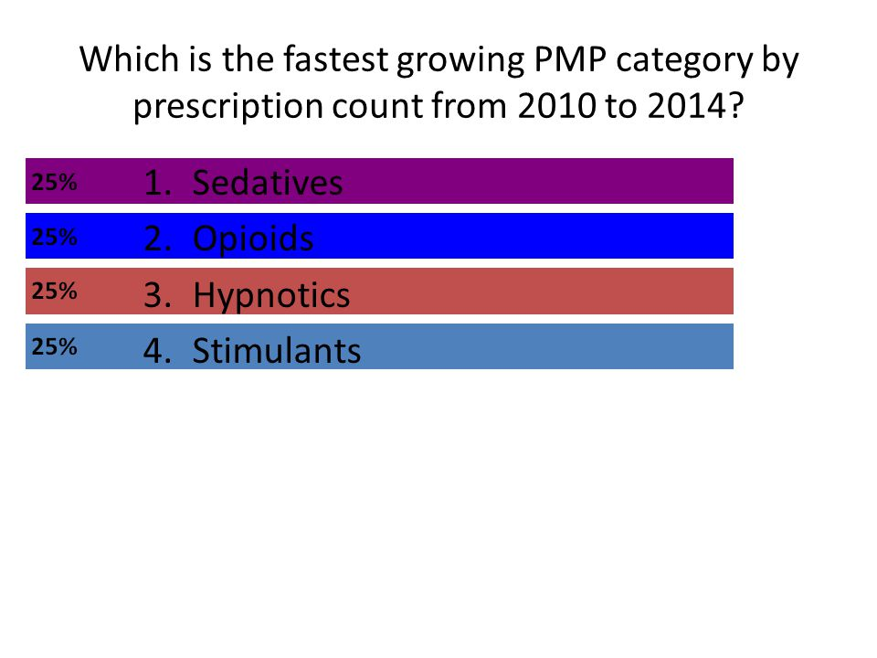 Which is the fastest growing PMP category by prescription count from 2010 to 2014.