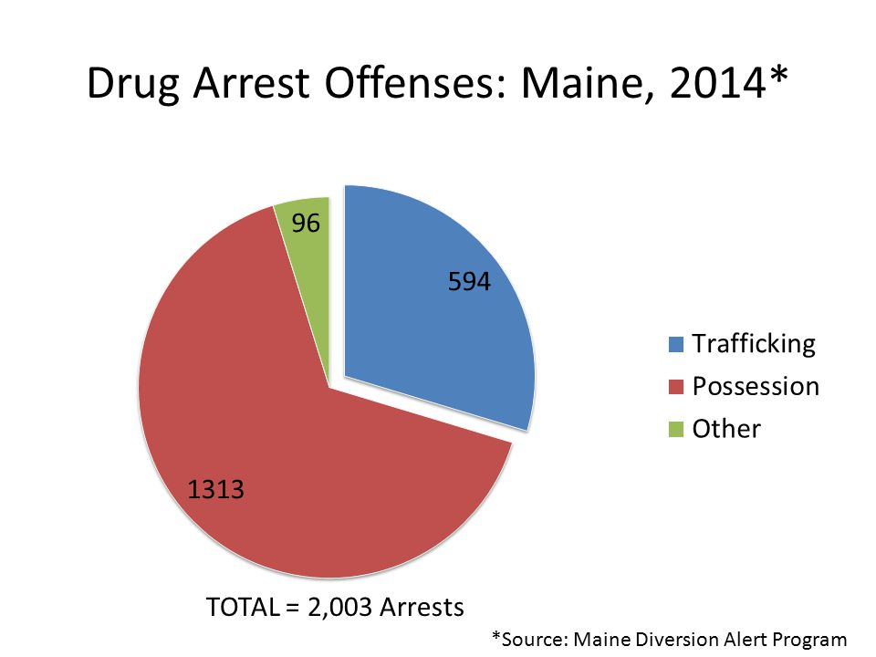 Drug Arrest Offenses: Maine, 2014* TOTAL = 2,003 Arrests *Source: Maine Diversion Alert Program