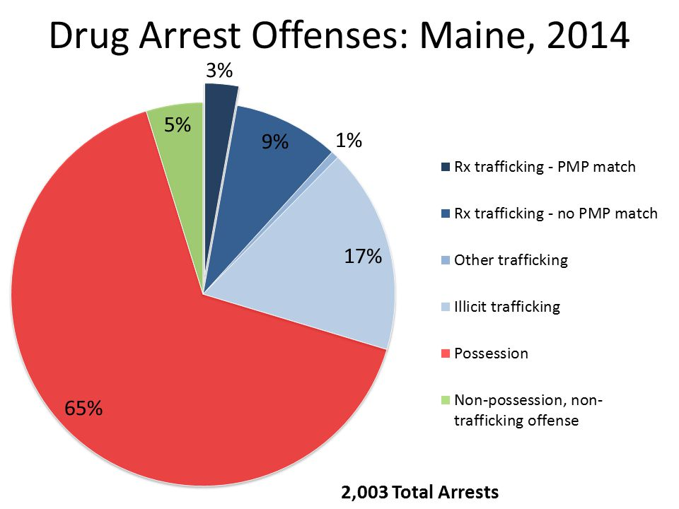 Drug Arrest Offenses: Maine, 2014