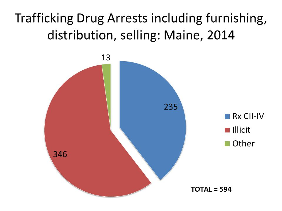 Trafficking Drug Arrests including furnishing, distribution, selling: Maine, 2014