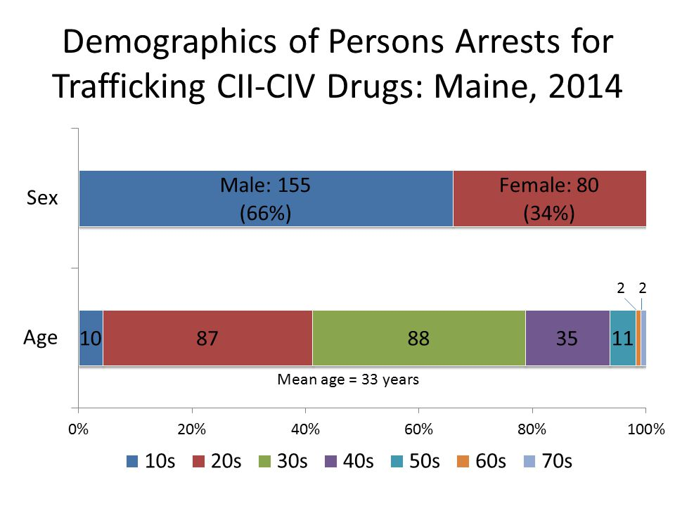 Demographics of Persons Arrests for Trafficking CII-CIV Drugs: Maine, 2014