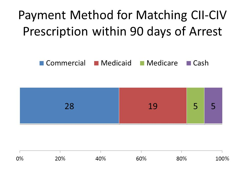 Payment Method for Matching CII-CIV Prescription within 90 days of Arrest