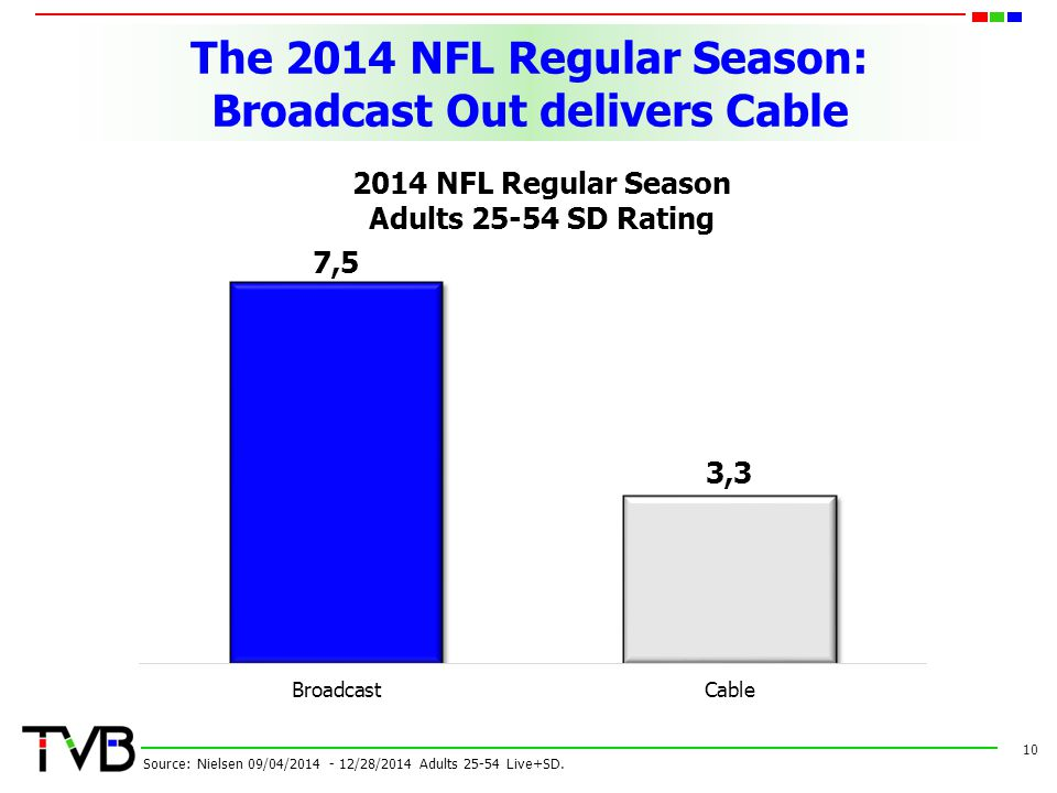 The 2014 NFL Regular Season: Broadcast Out delivers Cable 10 Source: Nielsen 09/04/2014 - 12/28/2014 Adults 25-54 Live+SD. 2014 NFL Regular Season Adu