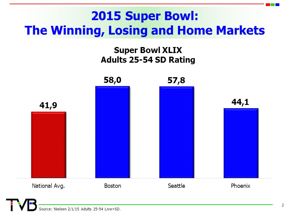2015 Super Bowl: The Winning, Losing and Home Markets 2 Source: Nielsen 2/1/15 Adults 25-54 Live+SD. Super Bowl XLIX Adults 25-54 SD Rating