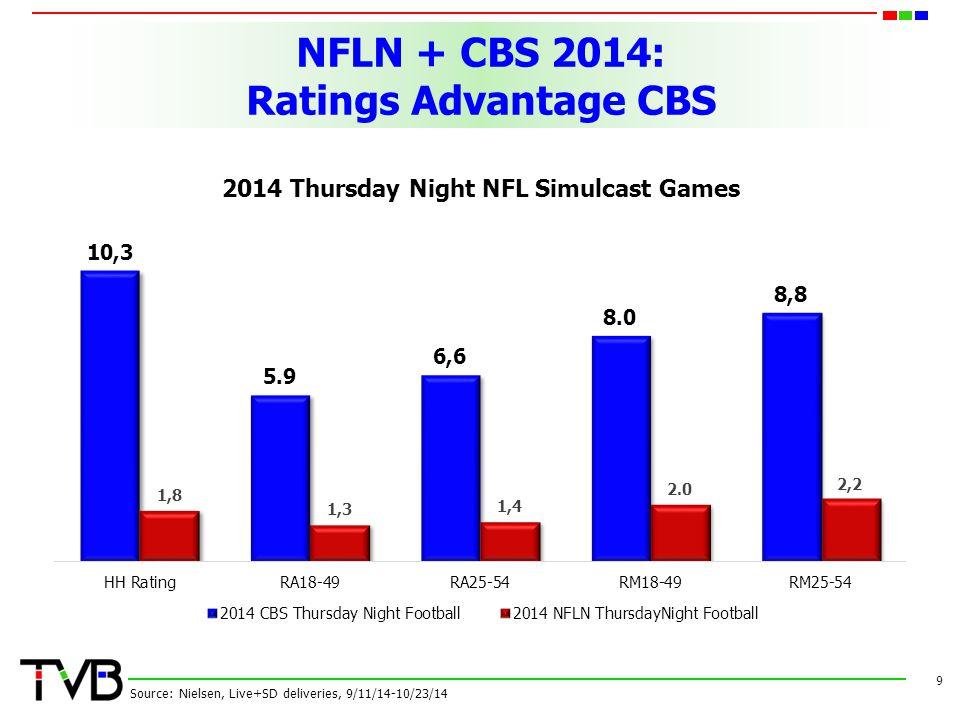NFLN + CBS 2014: Ratings Advantage CBS 9 Source: Nielsen, Live+SD deliveries, 9/11/14-10/23/14 2014 Thursday Night NFL Simulcast Games