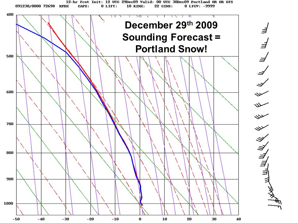 December 29 th 2009 Sounding Forecast = Portland Snow!