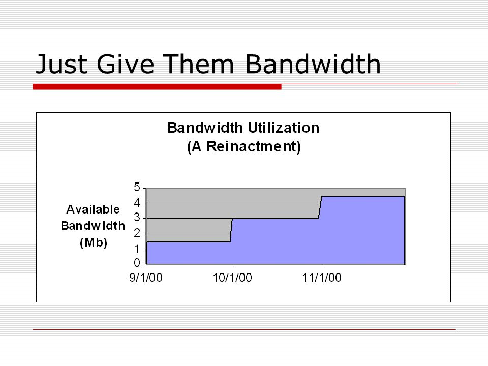 Just Give Them Bandwidth