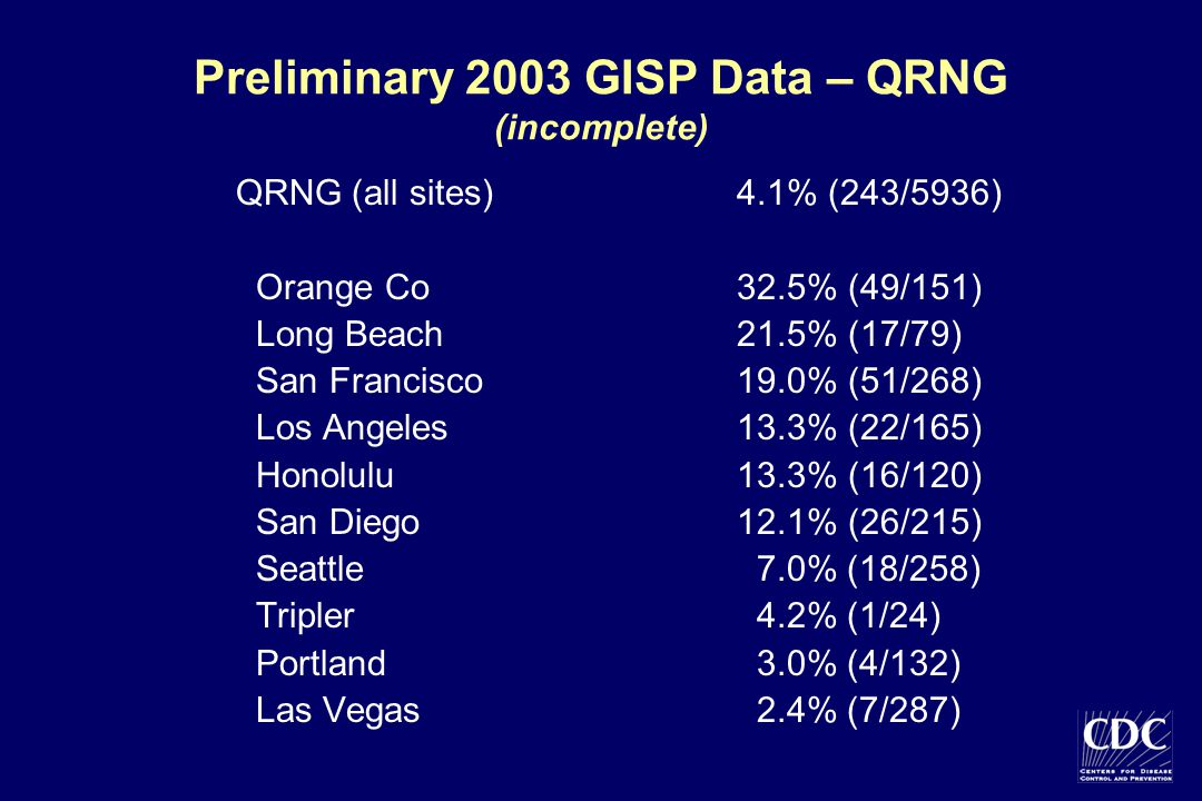 Preliminary 2003 GISP Data – QRNG (incomplete) QRNG (all sites)4.1% (243/5936) Orange Co32.5% (49/151) Long Beach21.5% (17/79) San Francisco19.0% (51/