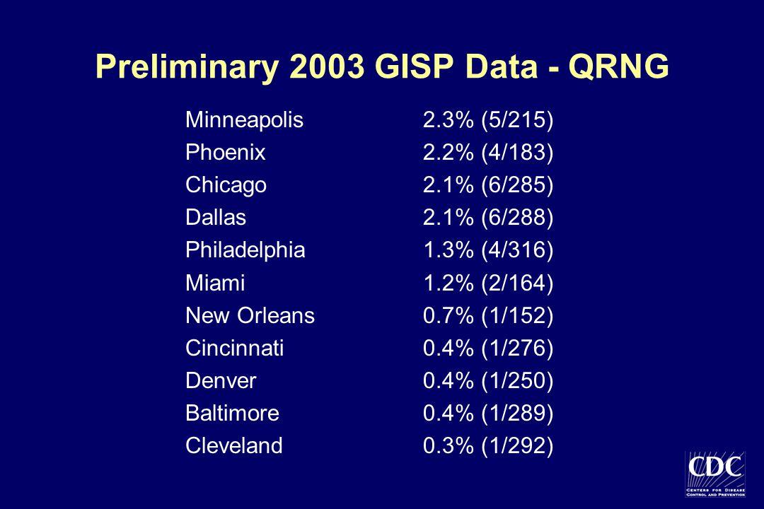 Preliminary 2003 GISP Data - QRNG Minneapolis2.3% (5/215) Phoenix 2.2% (4/183) Chicago2.1% (6/285) Dallas2.1% (6/288) Philadelphia1.3% (4/316) Miami1.2% (2/164) New Orleans 0.7% (1/152) Cincinnati 0.4% (1/276) Denver0.4% (1/250) Baltimore0.4% (1/289) Cleveland0.3% (1/292)