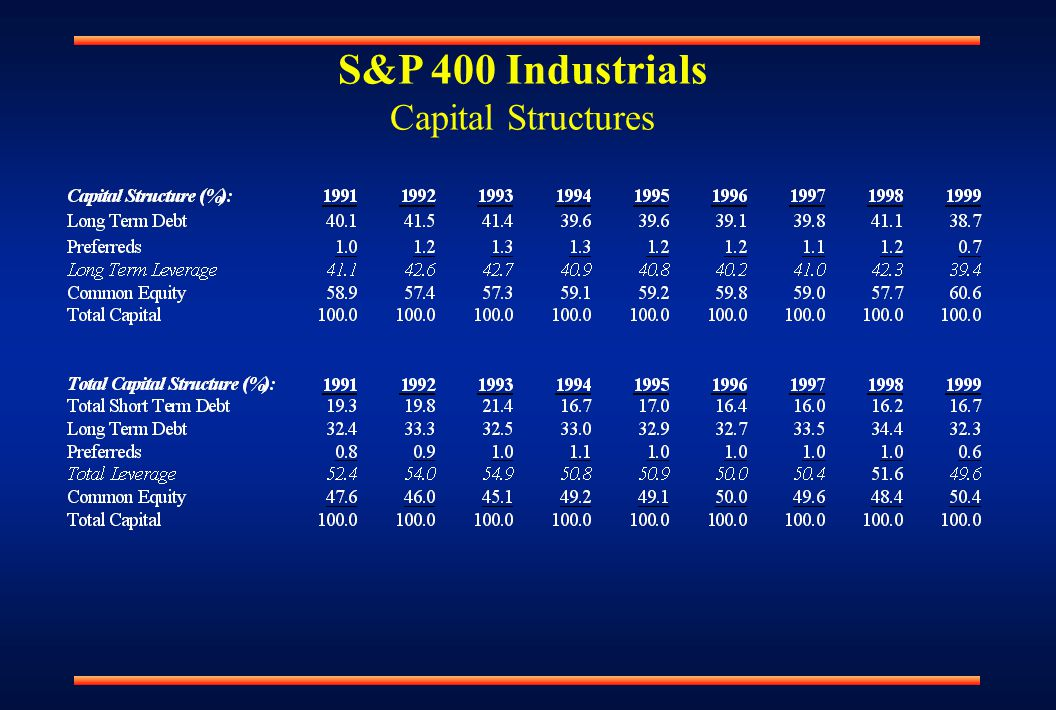 S&P 400 Industrials Capital Structures