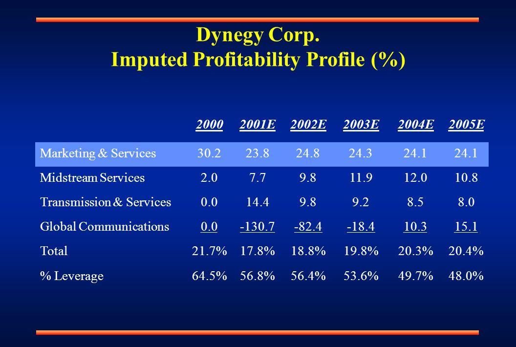Dynegy Corp.
