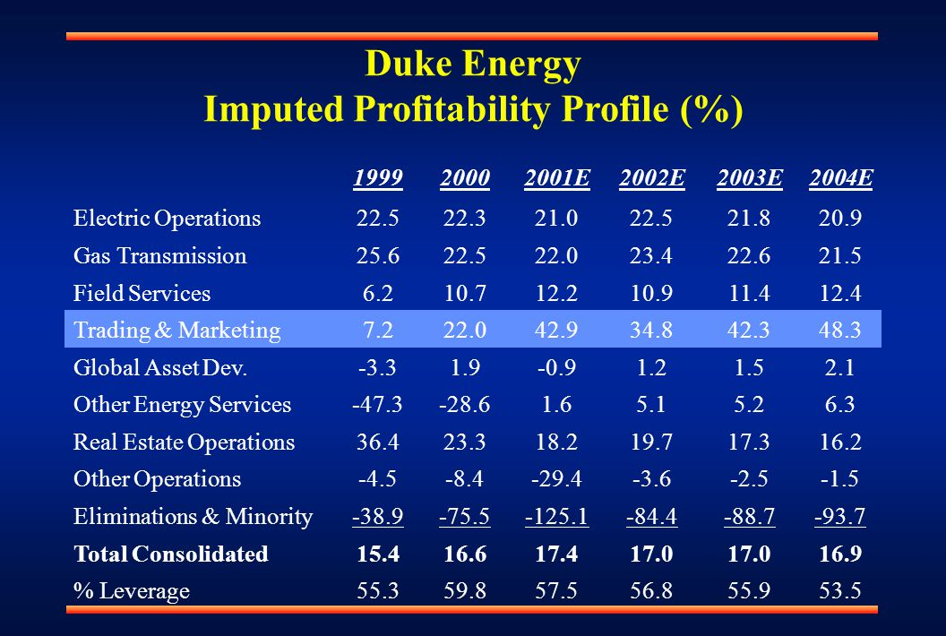 Duke Energy Imputed Profitability Profile (%) 199920002001E2002E2003E2004E Electric Operations22.522.321.022.521.820.9 Gas Transmission25.622.522.023.422.621.5 Field Services6.210.712.210.911.412.4 Trading & Marketing7.222.042.934.842.348.3 Global Asset Dev.-3.31.9-0.91.21.52.1 Other Energy Services-47.3-28.61.65.15.26.3 Real Estate Operations36.423.318.219.717.316.2 Other Operations-4.5-8.4-29.4-3.6-2.5-1.5 Eliminations & Minority-38.9-75.5-125.1-84.4-88.7-93.7 Total Consolidated15.416.617.417.0 16.9 % Leverage55.359.857.556.855.953.5