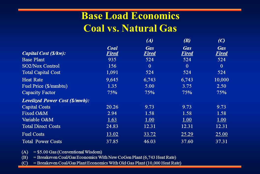 Base Load Economics Coal vs.