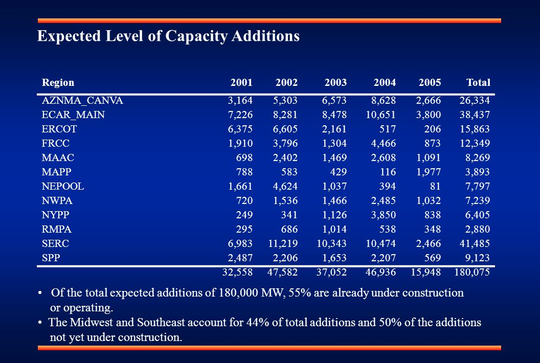 Expected Level of Capacity Additions Region20012002200320042005Total AZNMA_CANVA3,1645,3036,5738,6282,66626,334 ECAR_MAIN7,2268,2818,47810,6513,80038,437 ERCOT6,3756,6052,16151720615,863 FRCC1,9103,7961,3044,46687312,349 MAAC6982,4021,4692,6081,0918,269 MAPP7885834291161,9773,893 NEPOOL1,6614,6241,037394817,797 NWPA7201,5361,4662,4851,0327,239 NYPP2493411,1263,8508386,405 RMPA2956861,0145383482,880 SERC6,98311,21910,34310,4742,46641,485 SPP2,4872,2061,6532,2075699,123 32,55847,58237,05246,93615,948180,075 Of the total expected additions of 180,000 MW, 55% are already under construction or operating.