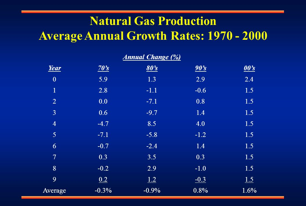 Natural Gas Production Average Annual Growth Rates: 1970 - 2000 Annual Change (%) Year70's80's90's00's 05.91.32.92.4 12.8-1.1-0.61.5 20.0-7.10.81.5 30.6-9.71.41.5 4-4.78.54.01.5 5-7.1-5.8-1.21.5 6-0.7-2.41.41.5 70.33.50.31.5 8-0.22.91.5 90.21.2-0.31.5 Average-0.3%-0.9%0.8%1.6%
