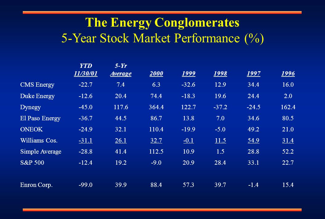 YTD 11/30/01 5-Yr Average20001999199819971996 CMS Energy-22.77.46.3-32.612.934.416.0 Duke Energy-12.620.474.4-18.319.624.42.0 Dynegy-45.0117.6364.4122.7-37.2-24.5162.4 El Paso Energy-36.744.586.713.87.034.680.5 ONEOK-24.932.1110.4-19.9-5.049.221.0 Williams Cos.-31.126.132.7-0.111.554.931.4 Simple Average-28.841.4112.510.91.528.852.2 S&P 500-12.419.2-9.020.928.433.122.7 Enron Corp.-99.039.988.457.339.7-1.415.4 The Energy Conglomerates 5-Year Stock Market Performance (%)