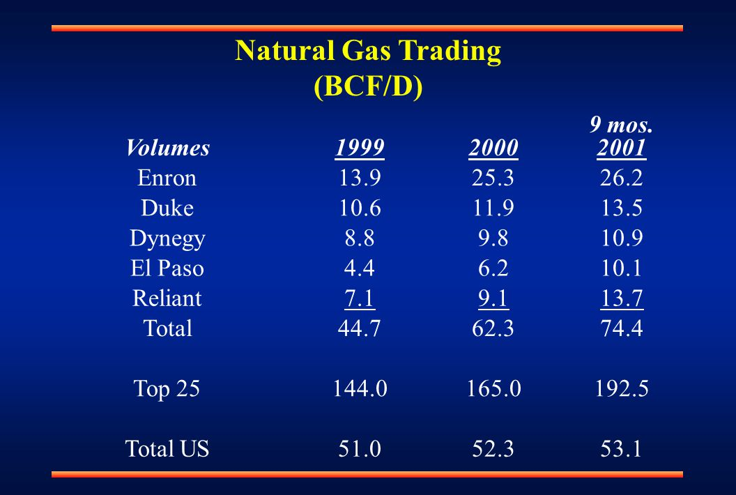 Natural Gas Trading (BCF/D) Volumes19992000 9 mos.