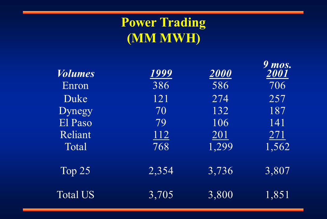 Power Trading (MM MWH) Volumes19992000 9 mos.