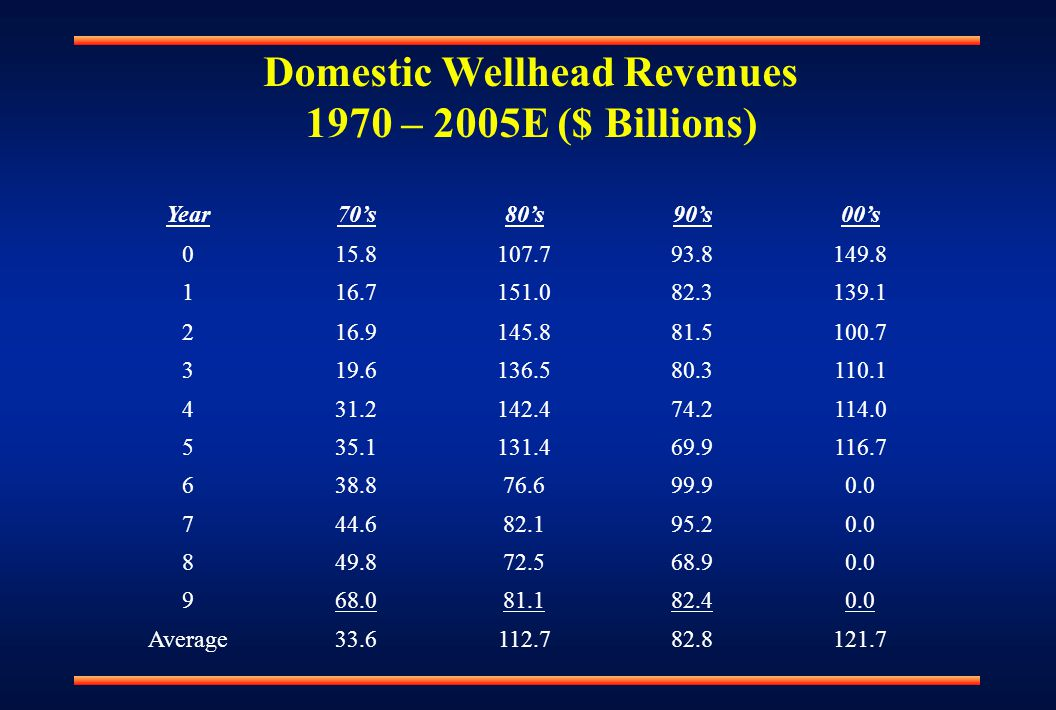 Domestic Wellhead Revenues 1970 – 2005E ($ Billions) Year70's80's90's00's 015.8107.793.8149.8 116.7151.082.3139.1 216.9145.881.5100.7 319.6136.580.3110.1 431.2142.474.2114.0 535.1131.469.9116.7 638.876.699.90.0 744.682.195.20.0 849.872.568.90.0 968.081.182.40.0 Average33.6112.782.8121.7