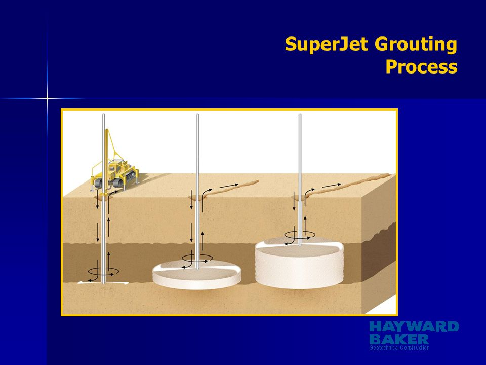 SuperJet Grouting Process