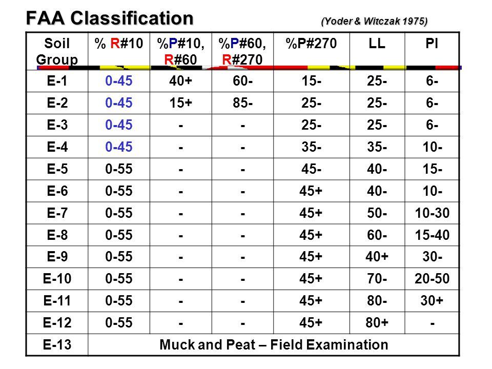 FAA Classification (Yoder & Witczak 1975) Soil Group % R#10%P#10, R#60 %P#60, R#270 %P#270LLPI E-10-4540+60-15-25-6- E-20-4515+85-25- 6- E-30-45--25- 6- E-40-45--35- 10- E-50-55--45-40-15- E-60-55--45+40-10- E-70-55--45+50-10-30 E-80-55--45+60-15-40 E-90-55--45+40+30- E-100-55--45+70-20-50 E-110-55--45+80-30+ E-120-55--45+80+- E-13Muck and Peat – Field Examination