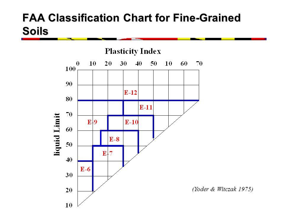 FAA Classification Chart for Fine-Grained Soils (Yoder & Witczak 1975)