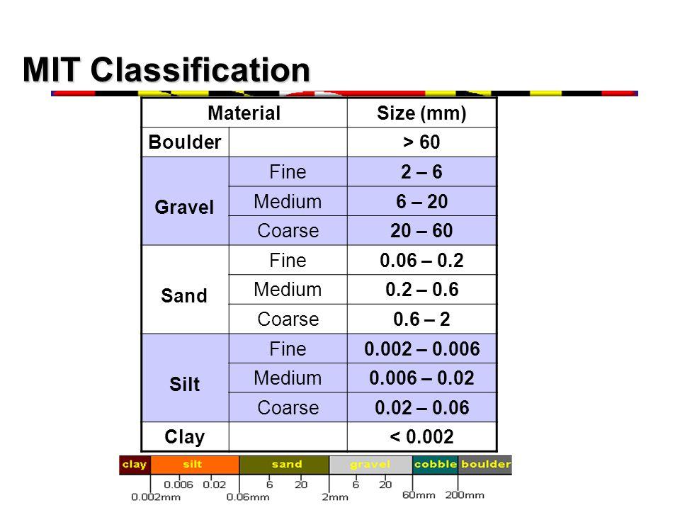 MIT Classification MaterialSize (mm) Boulder> 60 Gravel Fine2 – 6 Medium6 – 20 Coarse20 – 60 Sand Fine0.06 – 0.2 Medium0.2 – 0.6 Coarse0.6 – 2 Silt Fine0.002 – 0.006 Medium0.006 – 0.02 Coarse0.02 – 0.06 Clay< 0.002