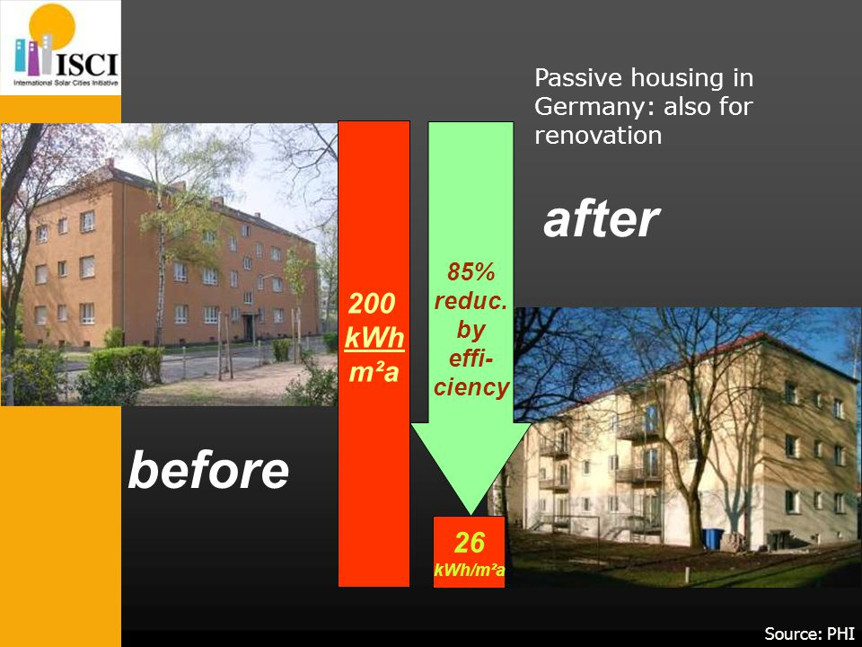 200 kWh m²a 26 kWh/m²a 85% reduc.
