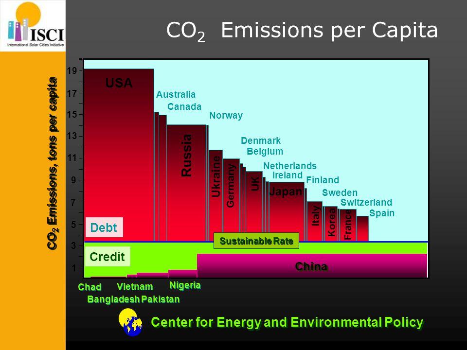 Center for Energy and Environmental Policy 1 3 5 7 9 11 13 15 17 19 USA Russia Canada Australia Bangladesh Pakistan Chad Nigeria Debt Credit Norway De