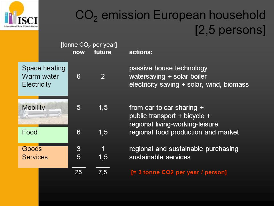 [tonne CO 2 per year] nowfutureactions: Space heatingpassive house technology Warm water62watersaving + solar boiler Electricityelectricity saving + solar, wind, biomass Mobility51,5from car to car sharing + public transport + bicycle + regional living-working-leisure Food61,5regional food production and market Goods31regional and sustainable purchasing Services51,5sustainable services____ 257,5 [= 3 tonne CO2 per year / person] CO 2 emission European household [2,5 persons]