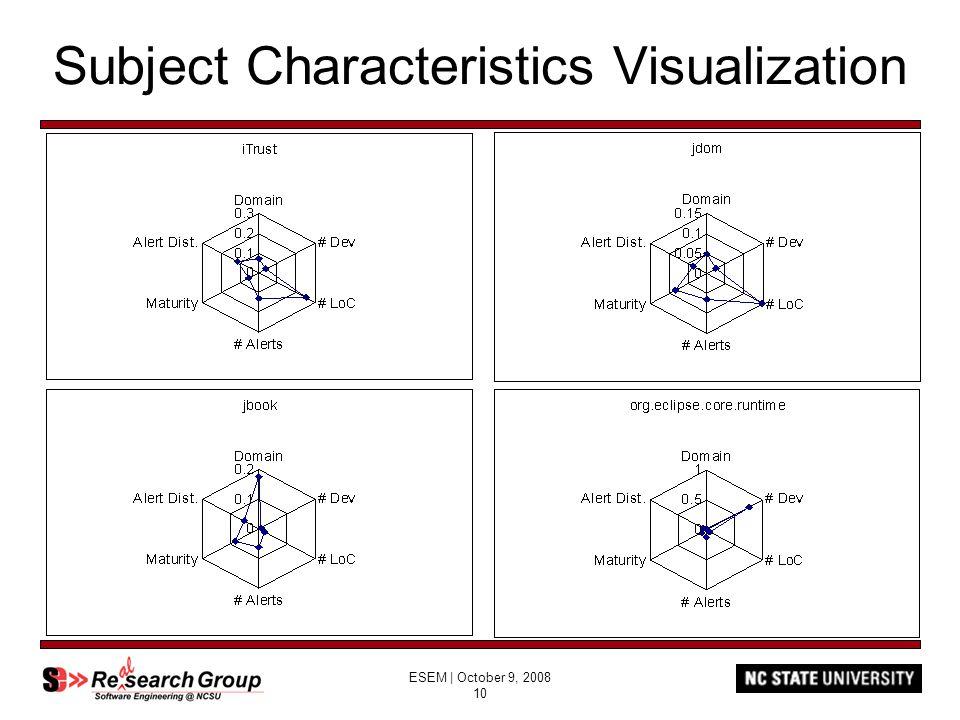 ESEM | October 9, 2008 10 Subject Characteristics Visualization
