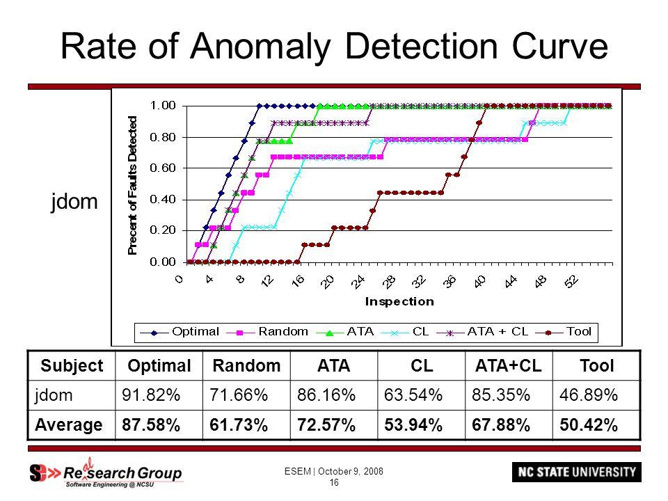 ESEM | October 9, 2008 16 Rate of Anomaly Detection Curve SubjectOptimalRandomATACLATA+CLTool jdom91.82%71.66%86.16%63.54%85.35%46.89% Average87.58%61.73%72.57%53.94%67.88%50.42% jdom