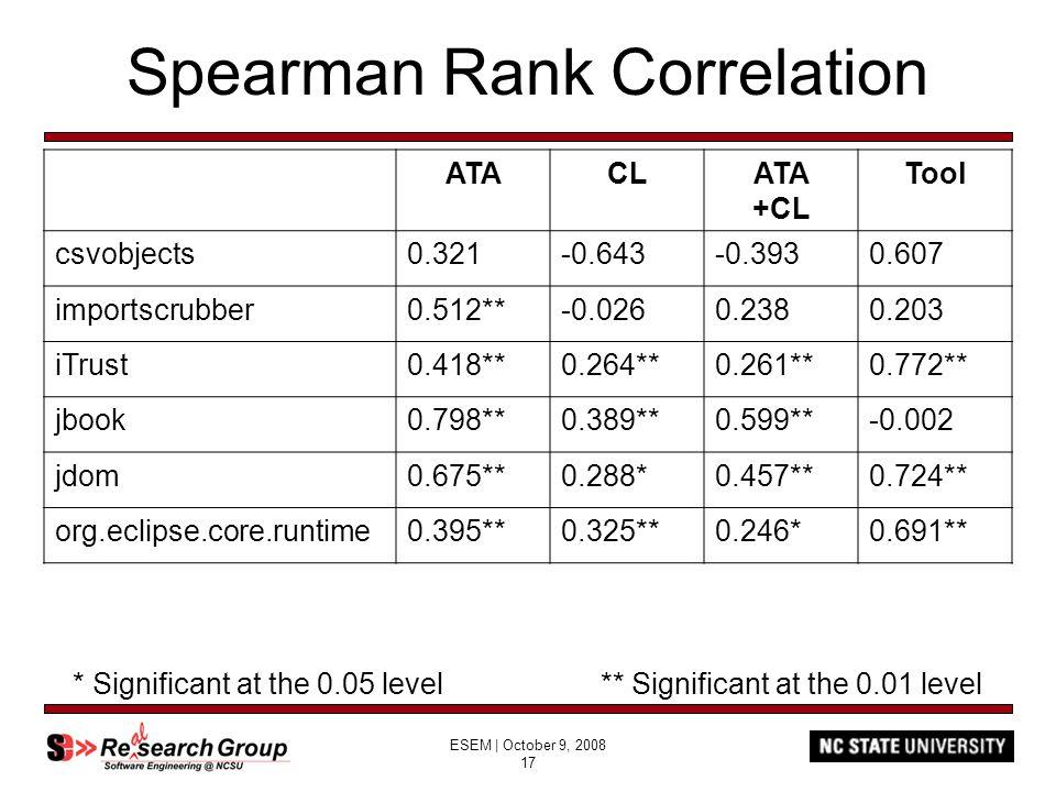 ESEM | October 9, 2008 17 Spearman Rank Correlation ATACLATA +CL Tool csvobjects0.321-0.643-0.3930.607 importscrubber0.512**-0.0260.2380.203 iTrust0.4