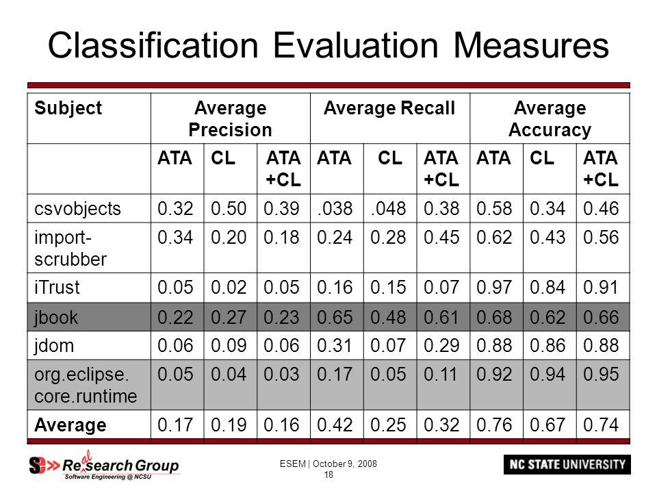 ESEM | October 9, 2008 18 Classification Evaluation Measures SubjectAverage Precision Average RecallAverage Accuracy ATACLATA +CL ATACLATA +CL ATACLAT
