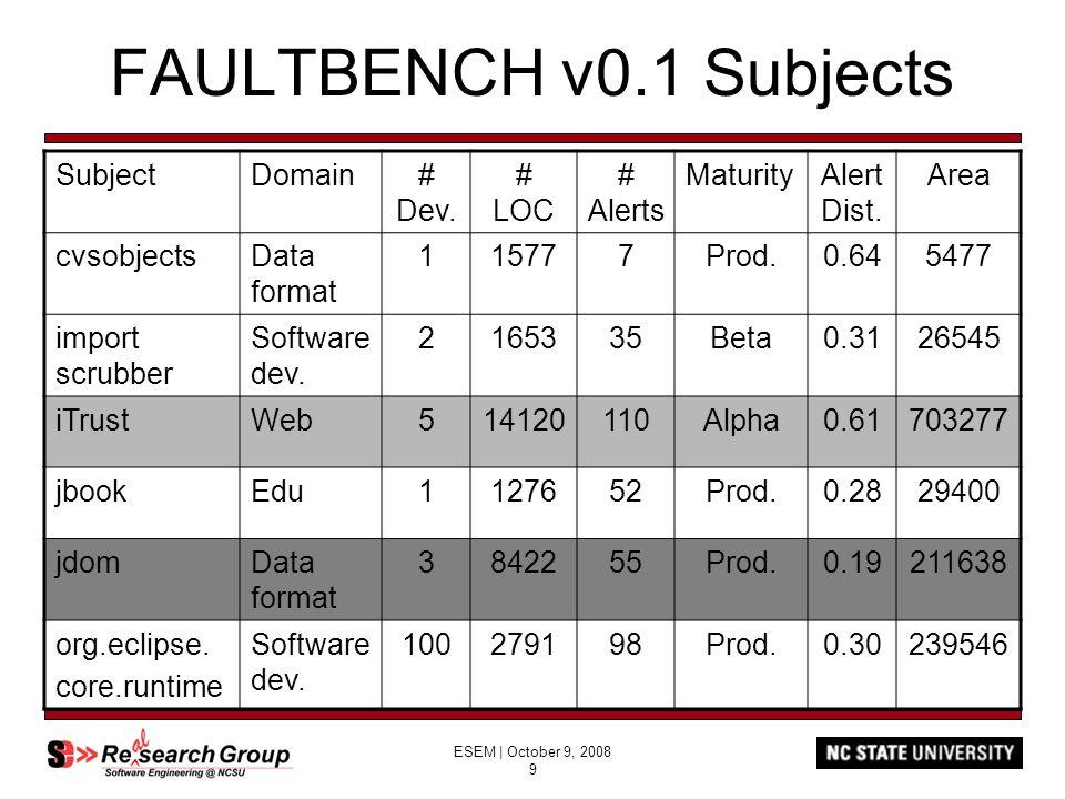 ESEM | October 9, 2008 9 FAULTBENCH v0.1 Subjects SubjectDomain# Dev.