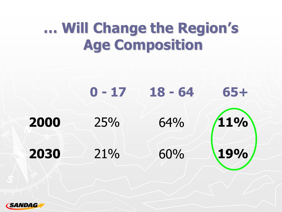 … Will Change the Region's Age Composition 2000 2030 25% 21% 0 - 17 64% 60% 18 - 64 11% 19% 65+
