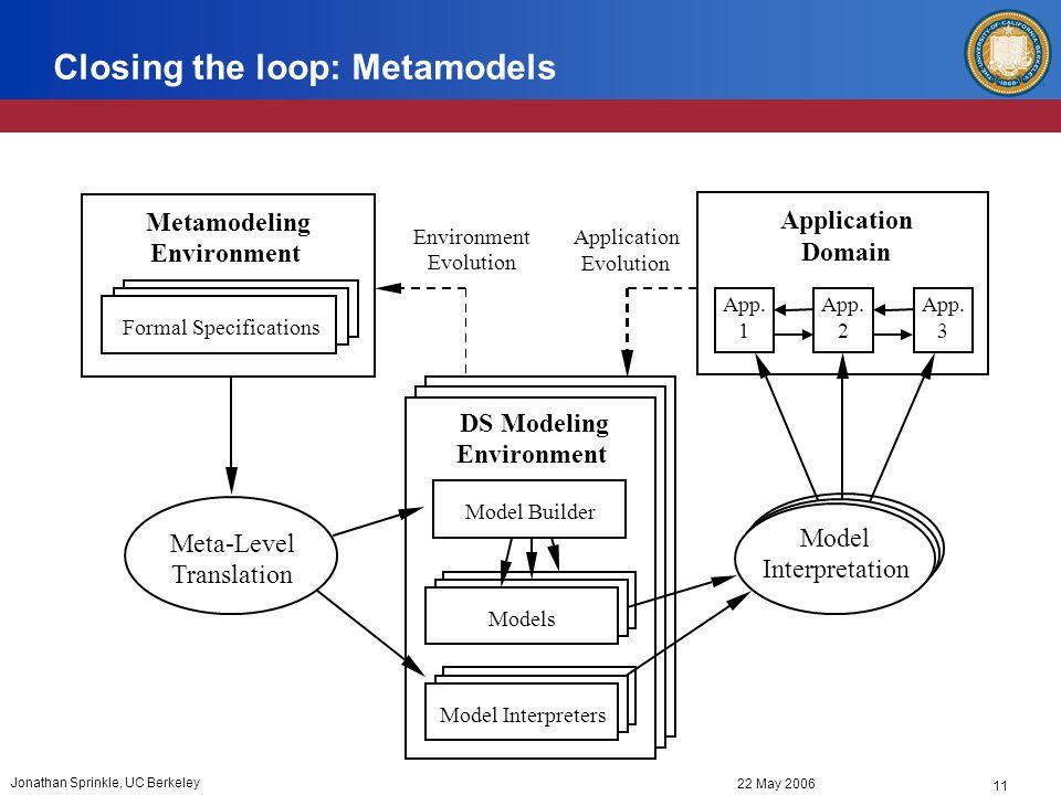 11 22 May 2006 Jonathan Sprinkle, UC Berkeley Closing the loop: Metamodels Model Interpretation Model Builder Model Interpreters Models DS Modeling Environment Application Domain App.