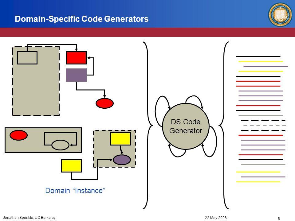 9 22 May 2006 Jonathan Sprinkle, UC Berkeley Domain-Specific Code Generators Domain Instance DS Code Generator
