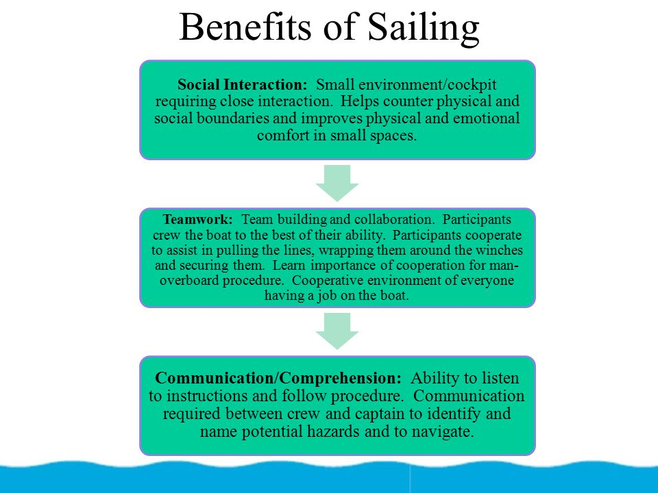 Benefits of Sailing Social Interaction: Small environment/cockpit requiring close interaction. Helps counter physical and social boundaries and improv