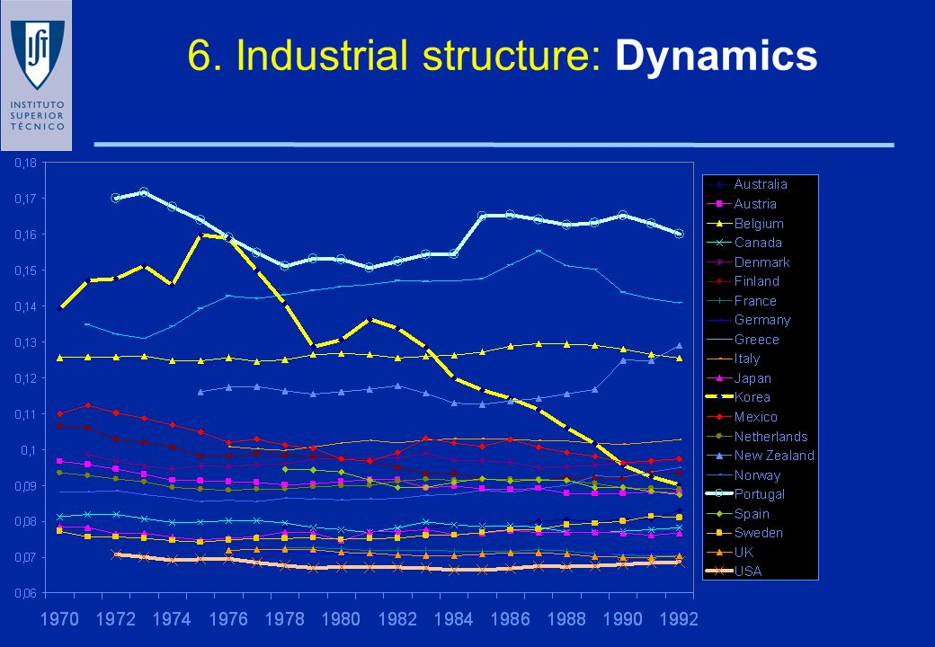 6. THE INDUSTRIAL STRUCTURE Food, beverages & tobacco Textiles, apparel & leather Wood products & furniture Paper, paper products & printing Chemical